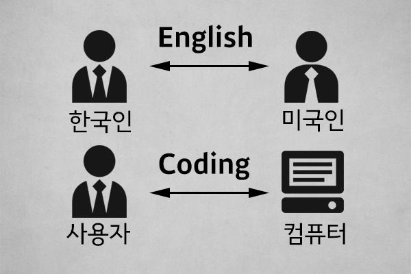 coding-110